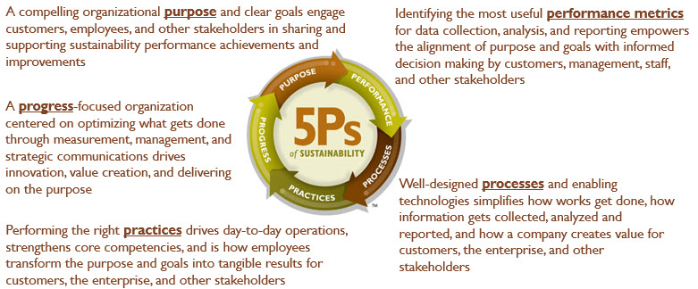 5Ps of Sustainability